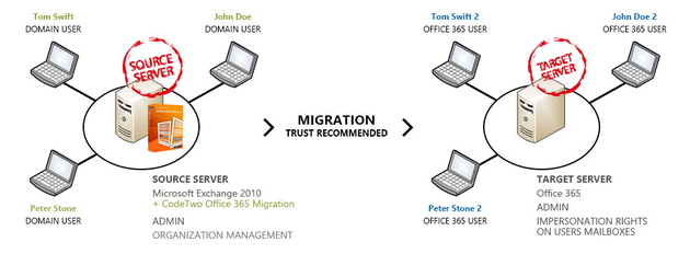 codetwo office 365 migration review
